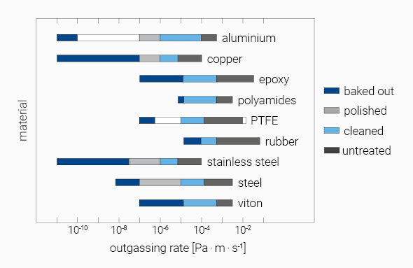 Outgassing rates of various materials used in vacuum technology after different treatment or process stages.